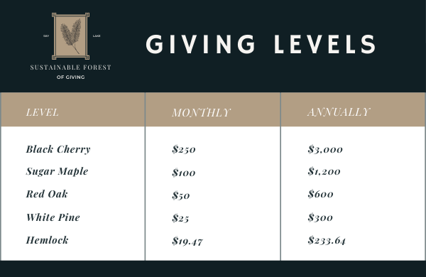 Sustainable Forest of Giving Levels